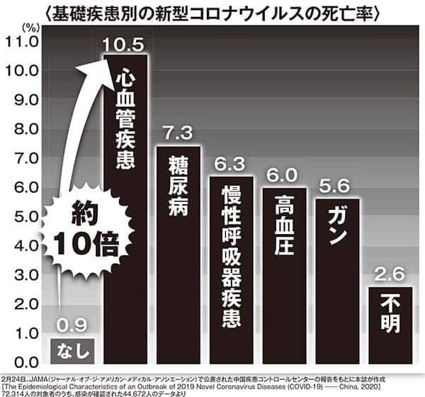 死者 年齢 コロナ 新型コロナ平均死亡年齢と年代別死亡率
